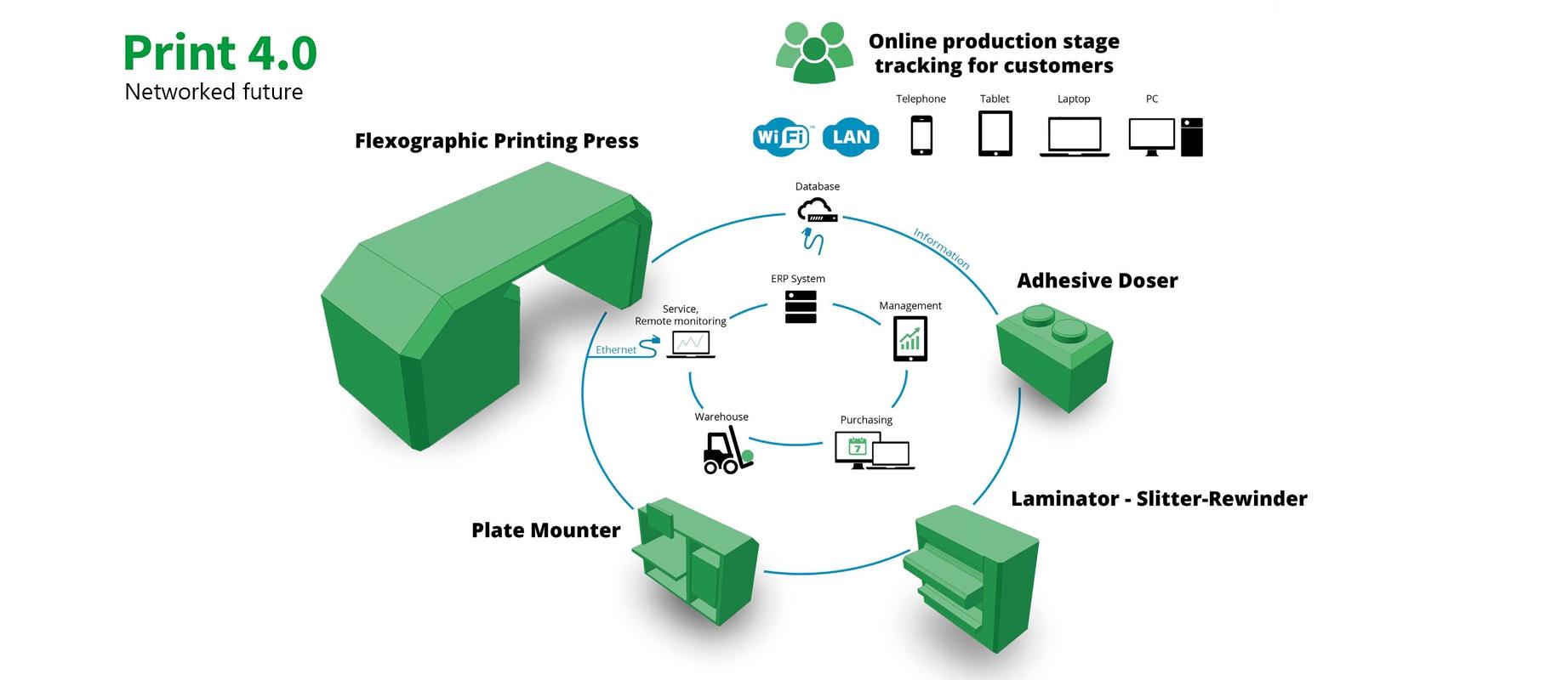 Flexonyomógépek, tekercsvágók, laminálók gyártása | Print 4.0