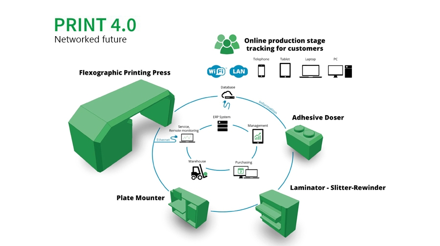 Print 4.0 Wired future print-4-0