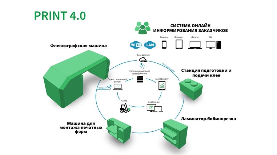 ПРИНТ 4.0|Сетевое будущее|print-4-0